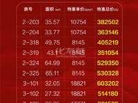 悦动广场 天宁正东财富正中 6.5万方商业新高地 33-74平米全能SOHO